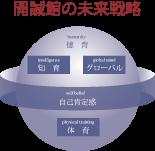 【浜松開誠館未来戦略】未来戦略で求めるもの