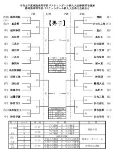 高校男子バスケットボール部「令和元年度県高校新人大会」のお知らせ