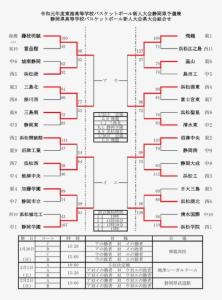 高校男子バスケットボール部「令和元年度県高校新人大会」の結果