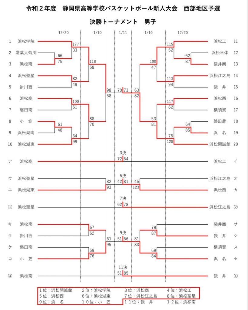 【高校男子バスケット】「静岡県バスケットボール新人戦大会西部地区予選」結果報告